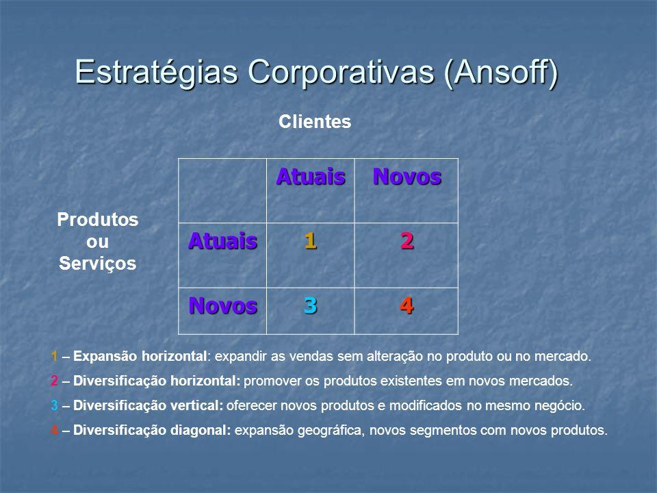 Estratégias Corporativas (Ansoff)