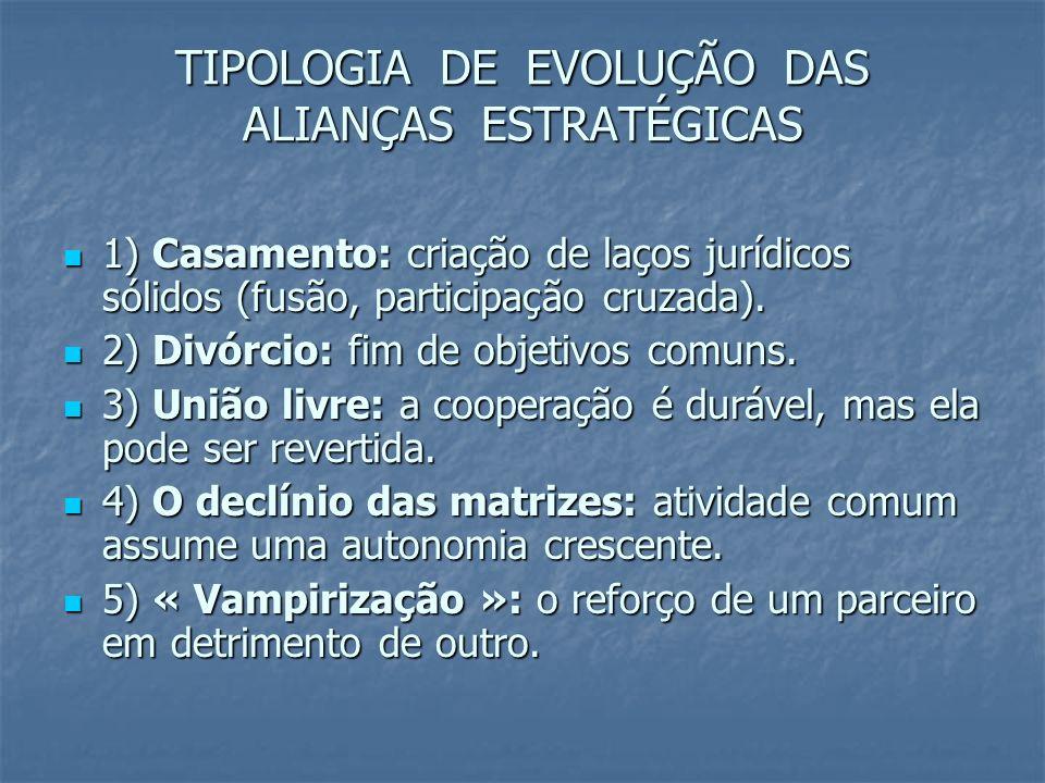TIPOLOGIA DE EVOLUÇÃO DAS ALIANÇAS ESTRATÉGICAS