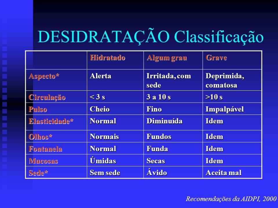 DESIDRATAÇÃO Classificação