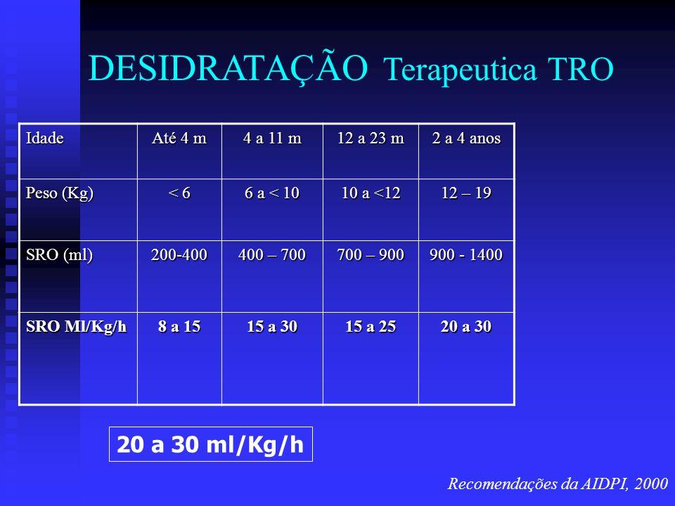 DESIDRATAÇÃO Terapeutica TRO