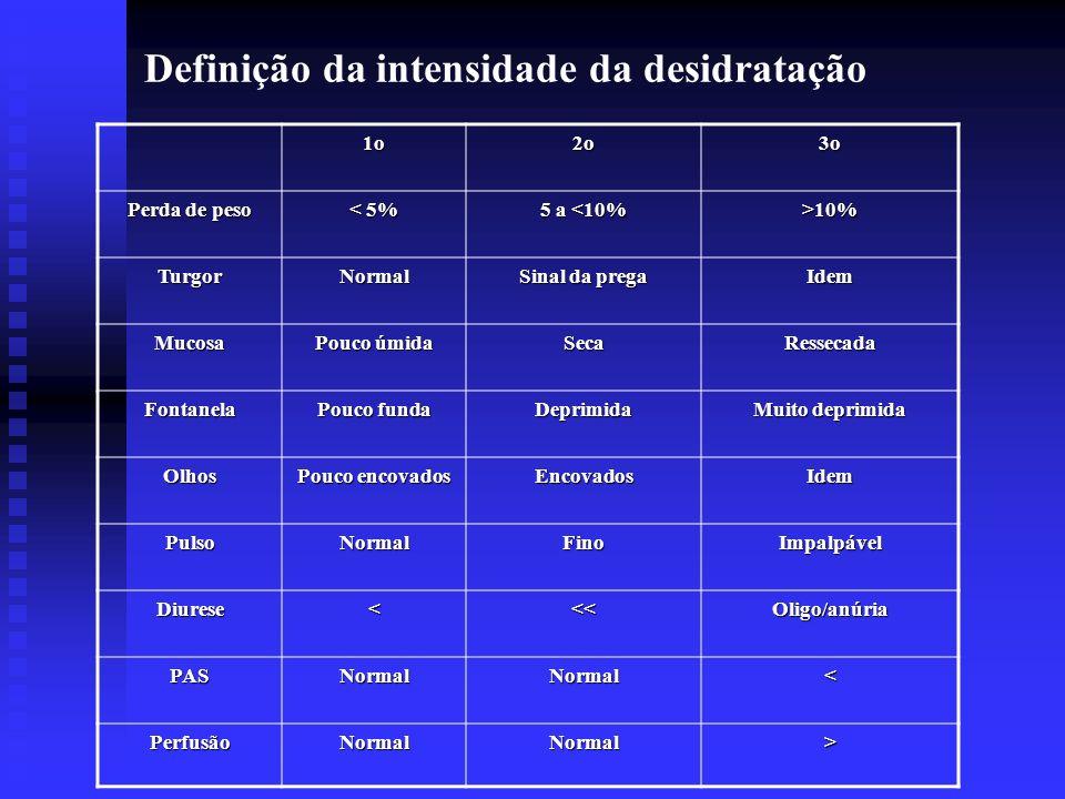 Definição da intensidade da desidratação