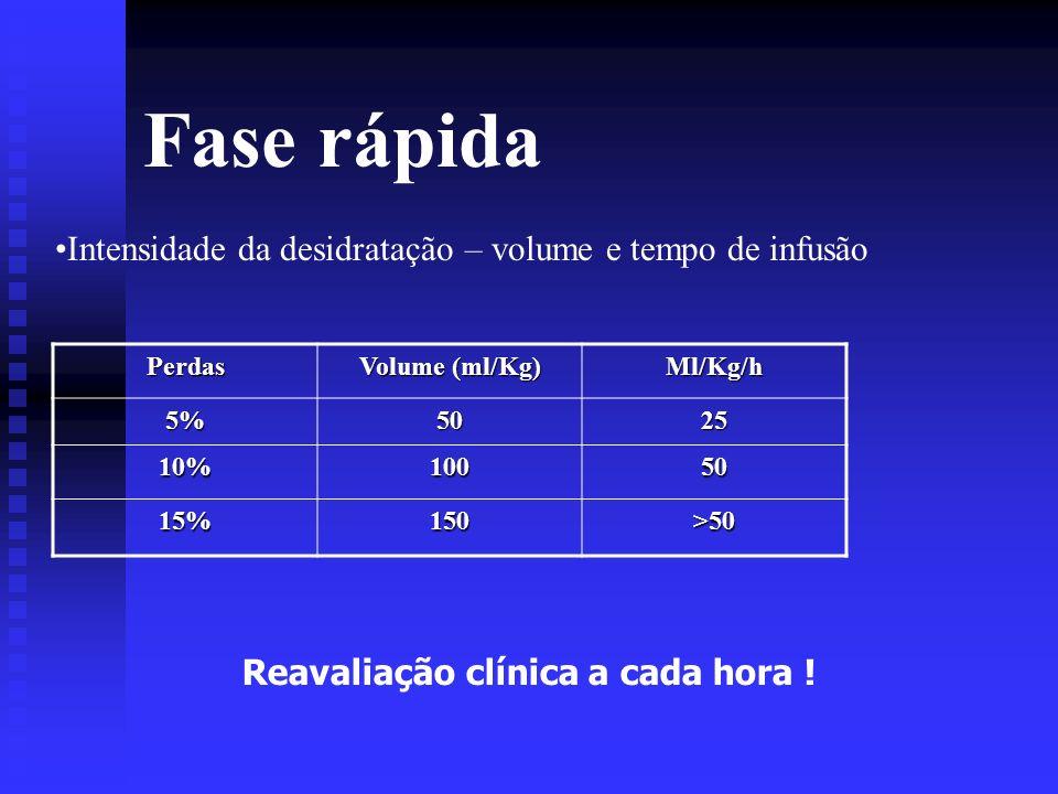 Fase rápida Intensidade da desidratação – volume e tempo de infusão
