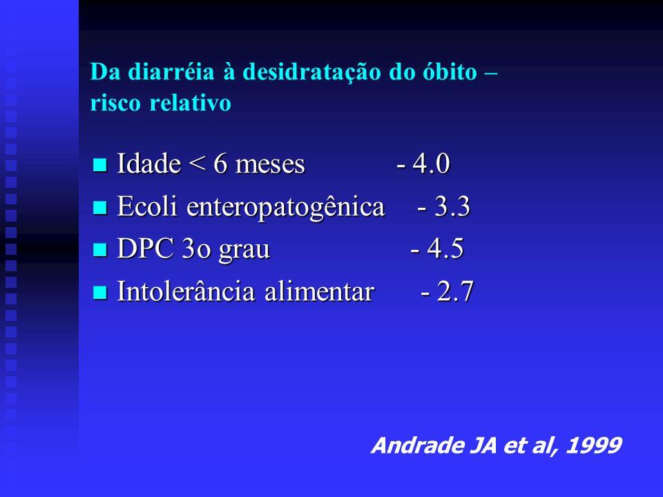 Da diarréia à desidratação do óbito – risco relativo
