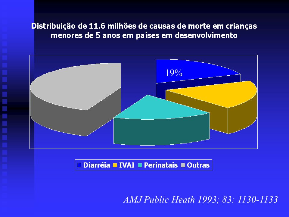 19% AMJ Public Heath 1993; 83: 1130-1133