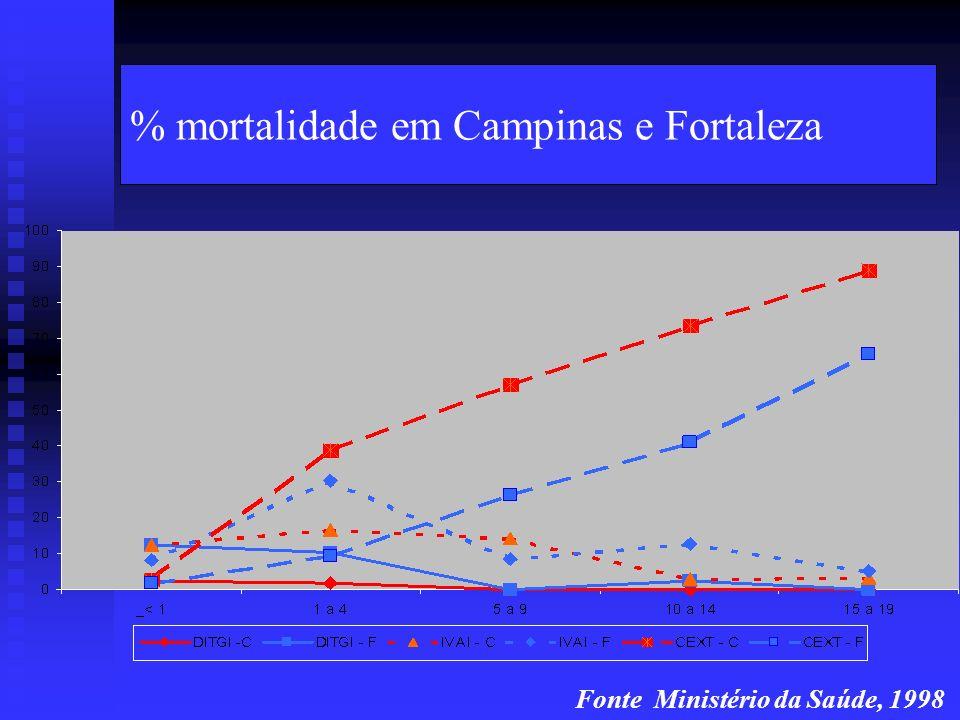 % mortalidade em Campinas e Fortaleza