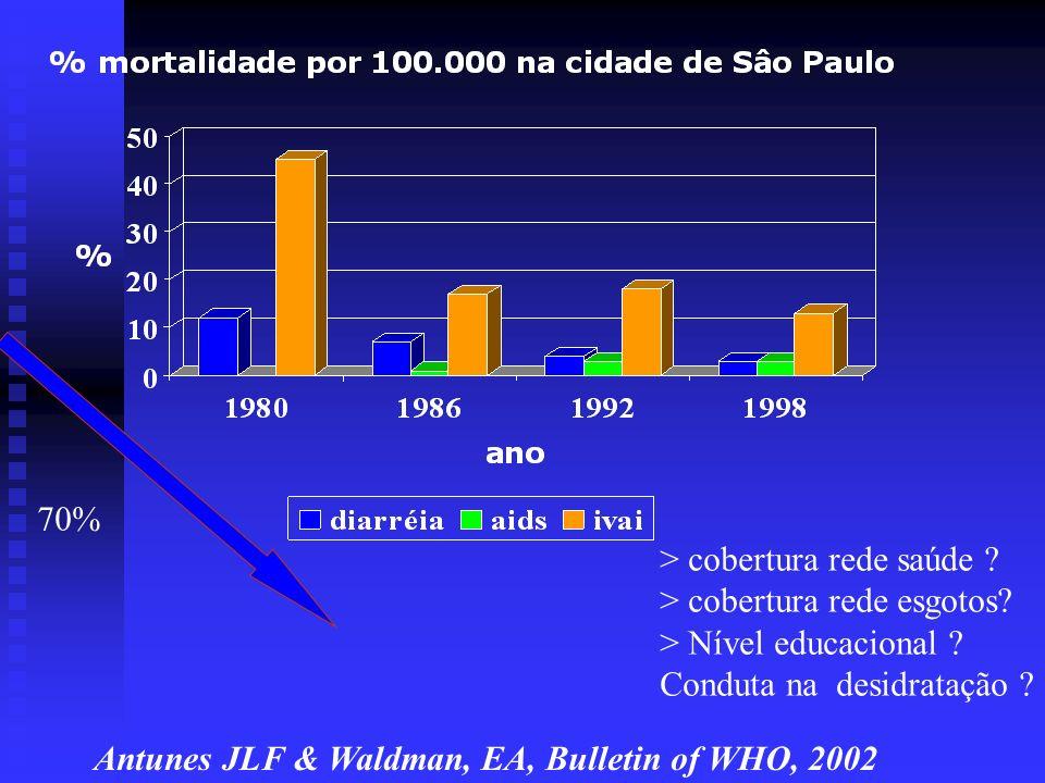 70% > cobertura rede saúde > cobertura rede esgotos > Nível educacional Conduta na desidratação