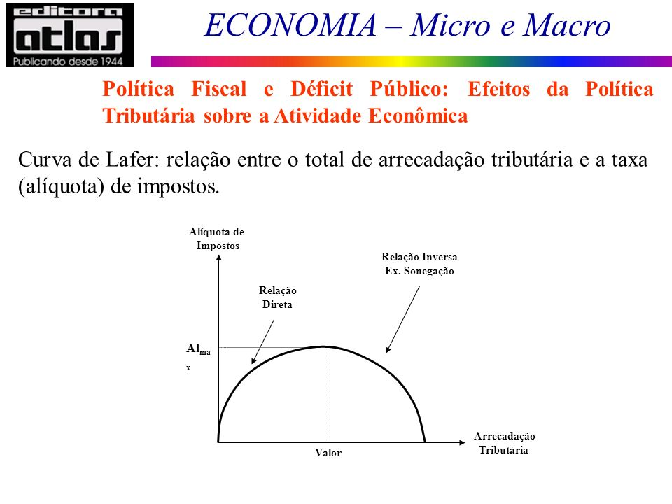 Política Fiscal e Déficit Público: Efeitos da Política Tributária sobre a Atividade Econômica