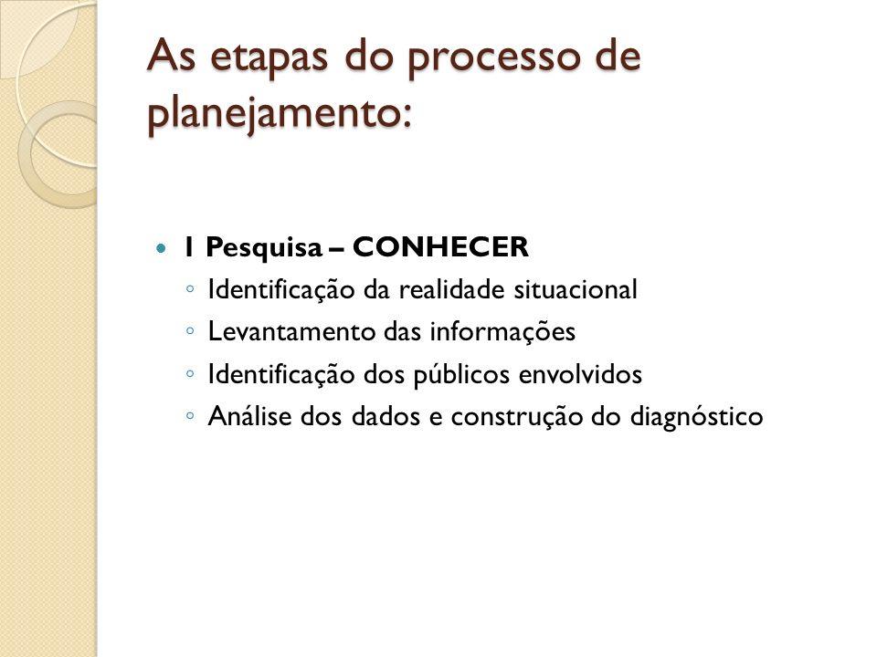 As etapas do processo de planejamento: