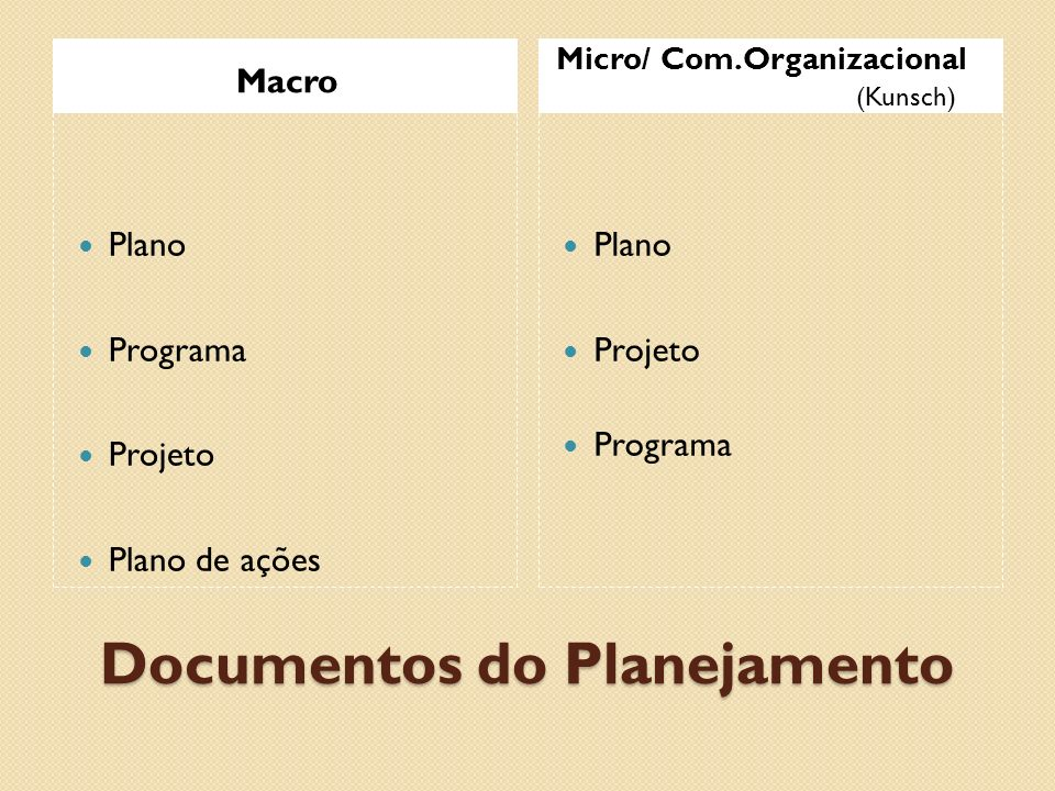 Documentos do Planejamento