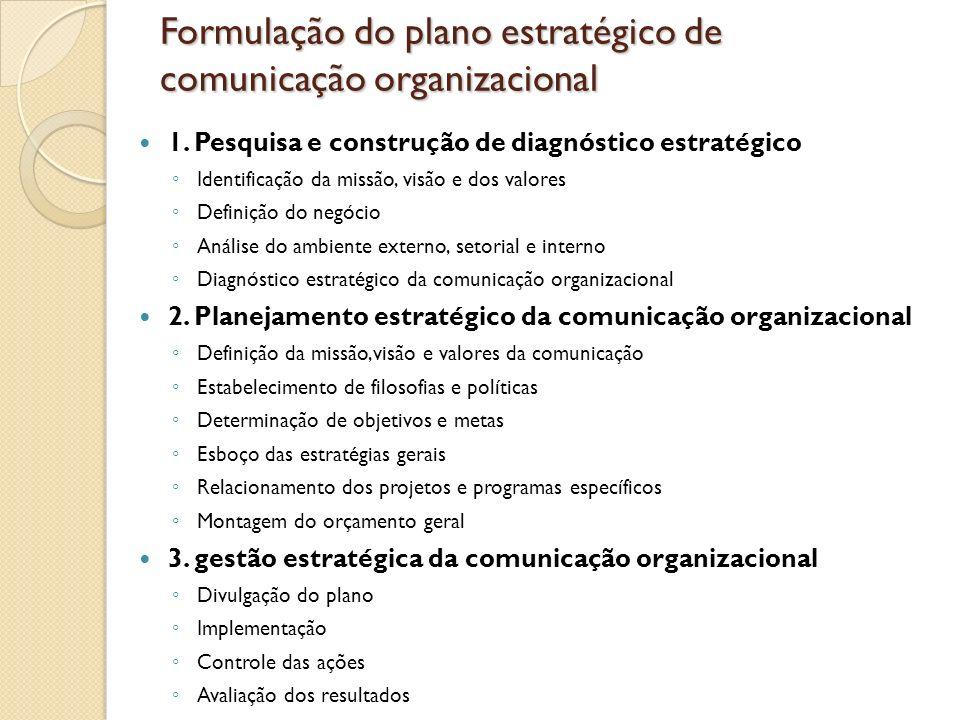 Formulação do plano estratégico de comunicação organizacional