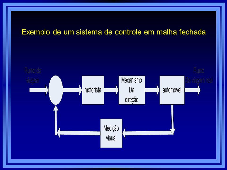 Exemplo de um sistema de controle em malha fechada