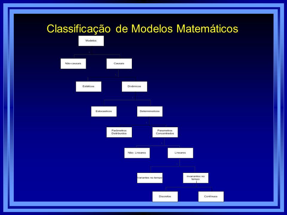 Classificação de Modelos Matemáticos