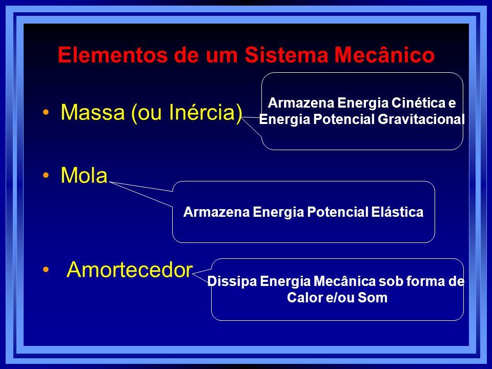 Elementos de um Sistema Mecânico
