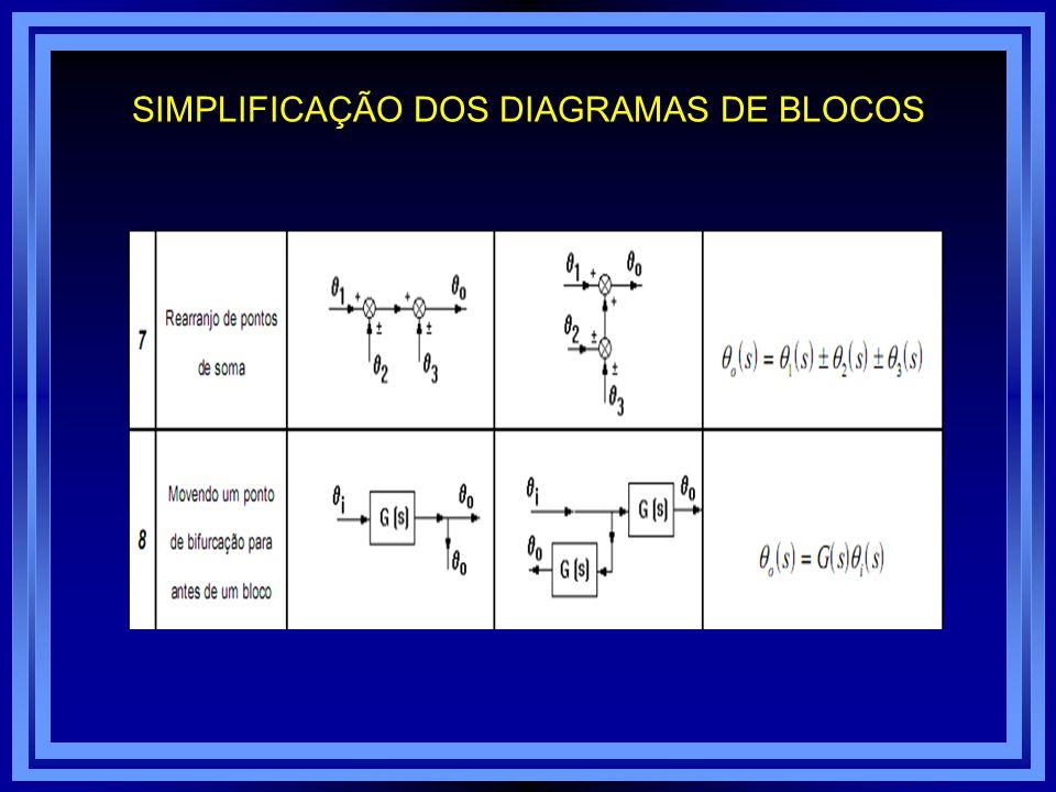 SIMPLIFICAÇÃO DOS DIAGRAMAS DE BLOCOS