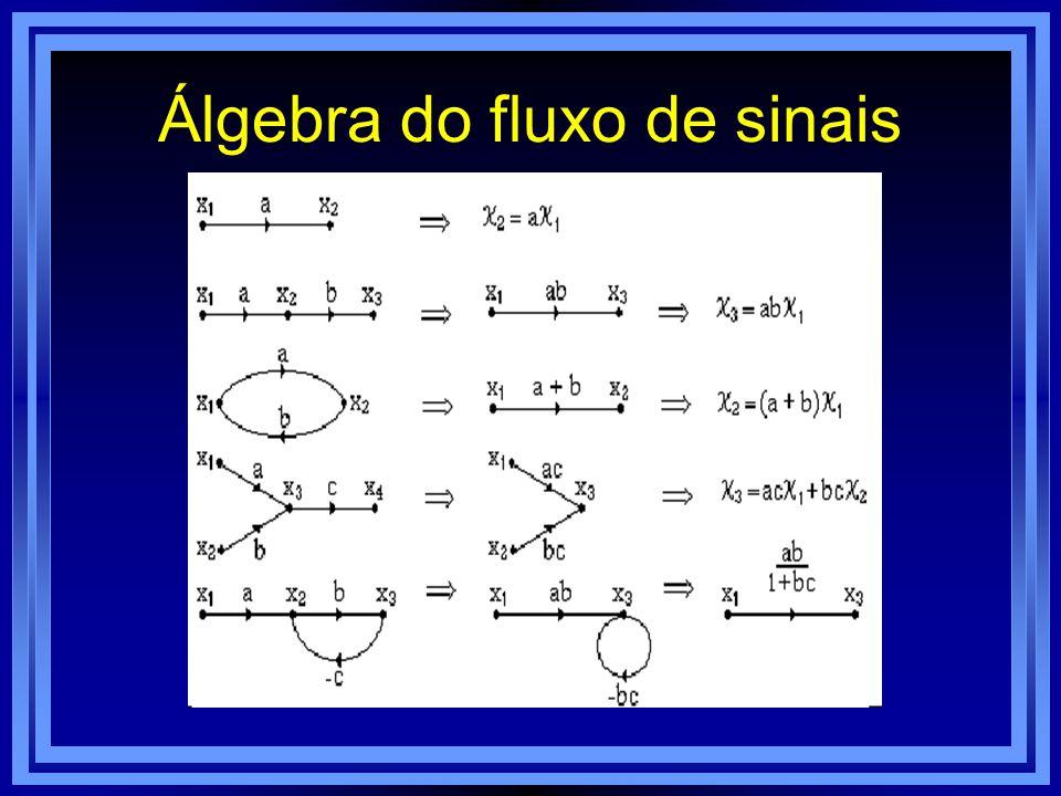 Álgebra do fluxo de sinais