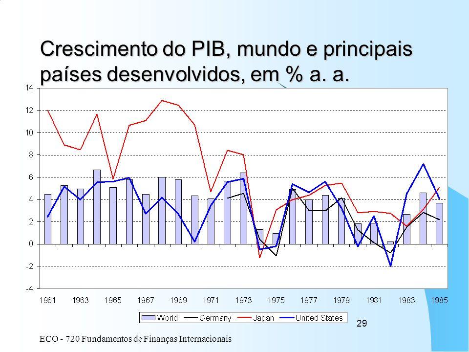 Crescimento do PIB, mundo e principais países desenvolvidos, em % a. a.