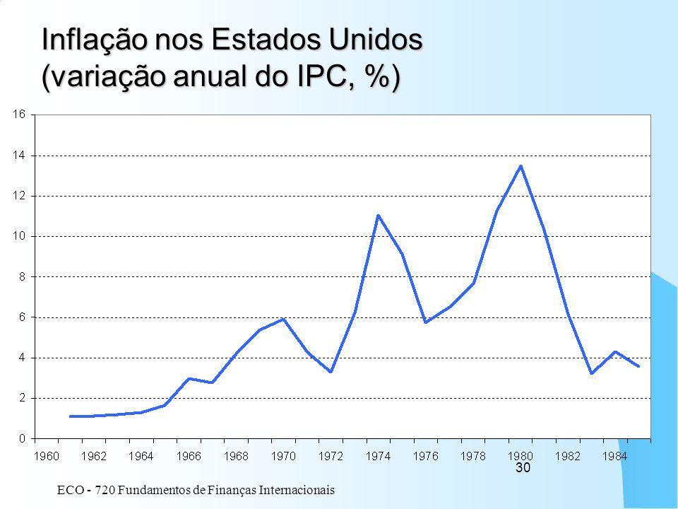Inflação nos Estados Unidos (variação anual do IPC, %)