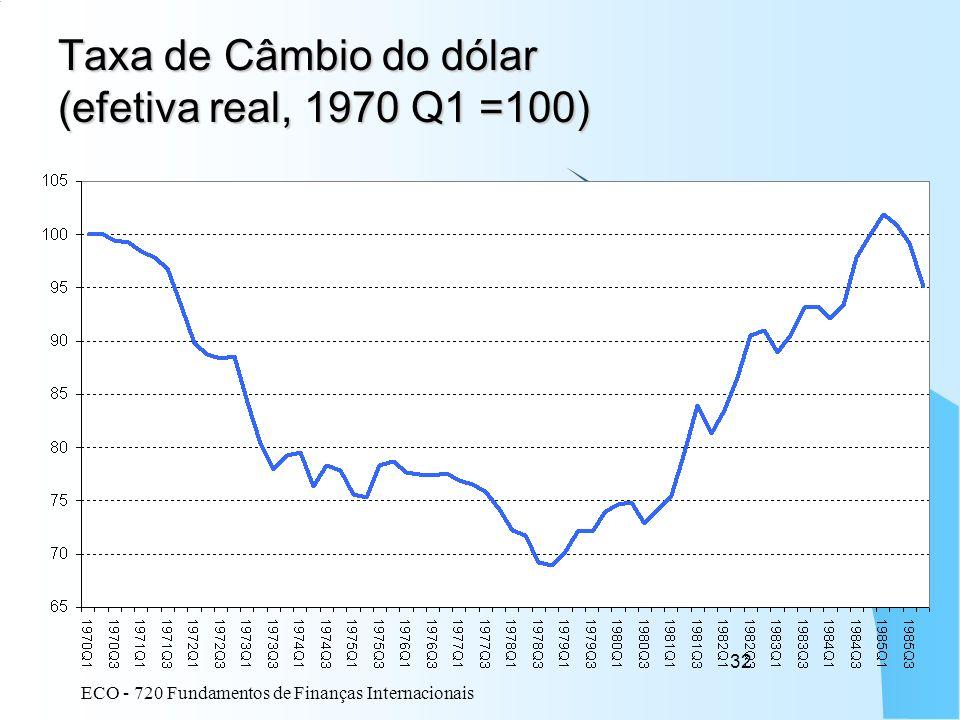 Taxa de Câmbio do dólar (efetiva real, 1970 Q1 =100)