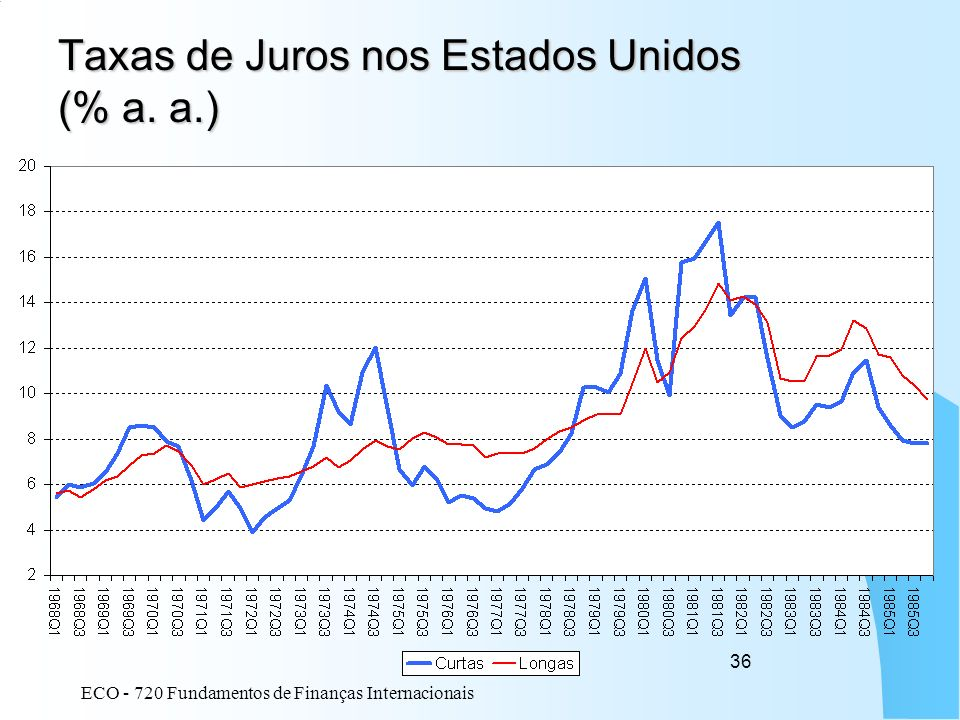 Taxas de Juros nos Estados Unidos (% a. a.)