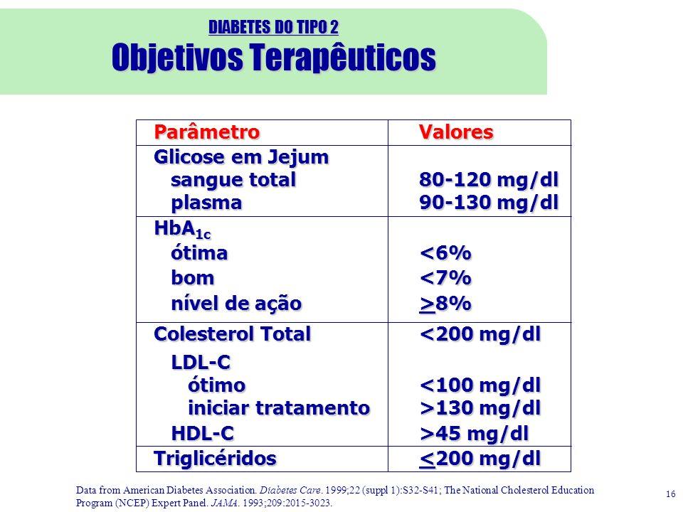 DIABETES DO TIPO 2 Objetivos Terapêuticos