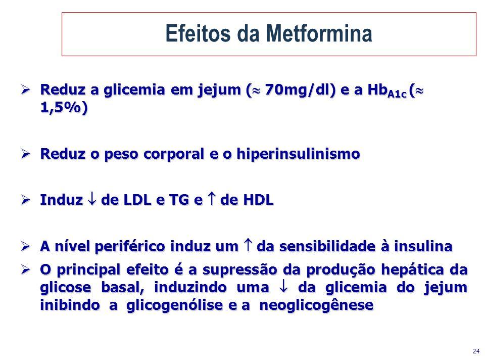 Efeitos da Metformina Reduz a glicemia em jejum ( 70mg/dl) e a HbA1c ( 1,5%) Reduz o peso corporal e o hiperinsulinismo.