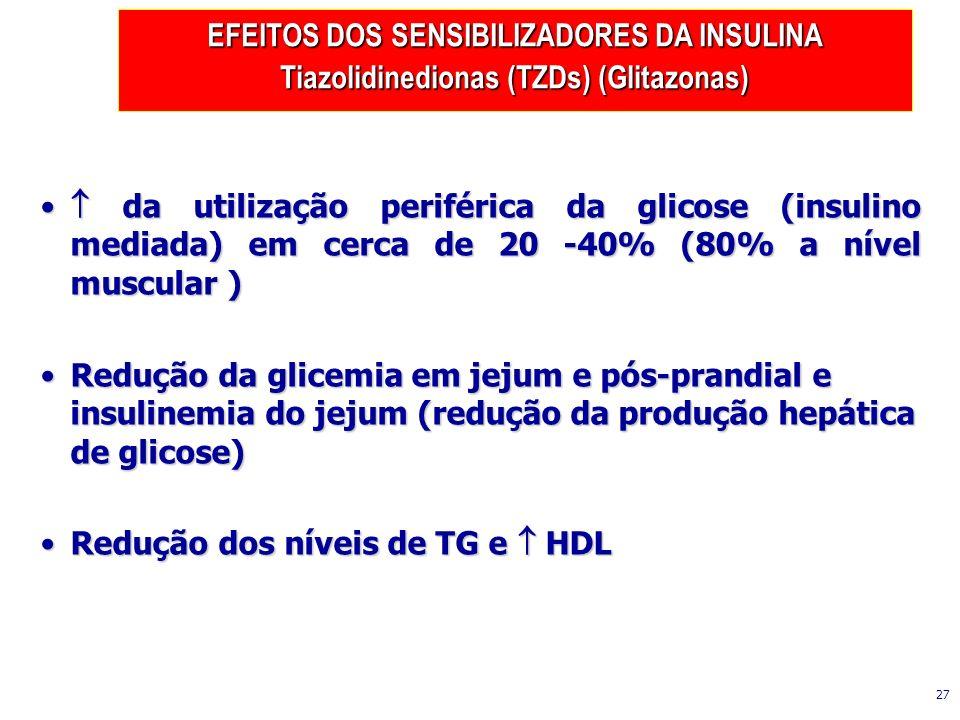 Redução dos níveis de TG e  HDL