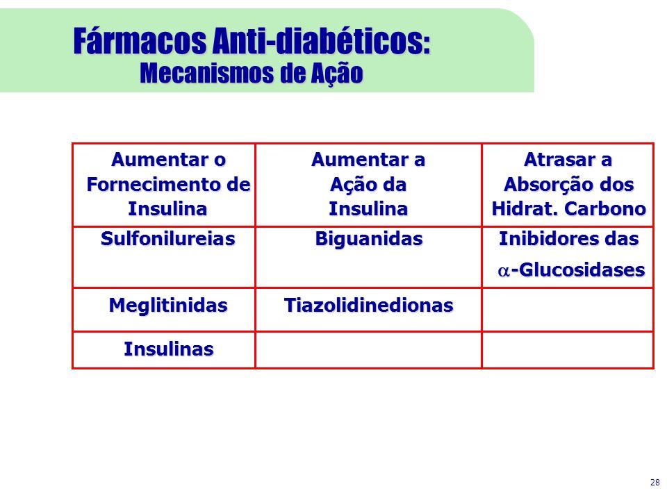 Fármacos Anti-diabéticos: Mecanismos de Ação