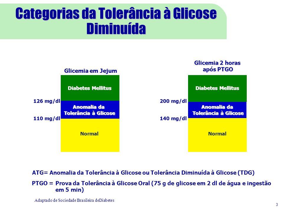 Categorias da Tolerância à Glicose Diminuída