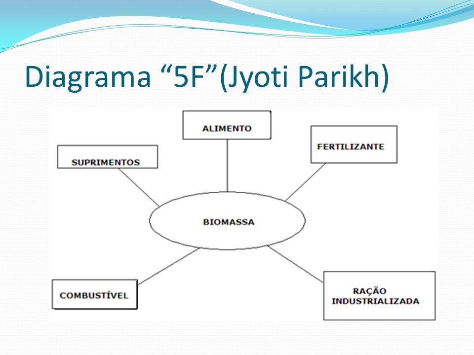 Diagrama 5F (Jyoti Parikh)