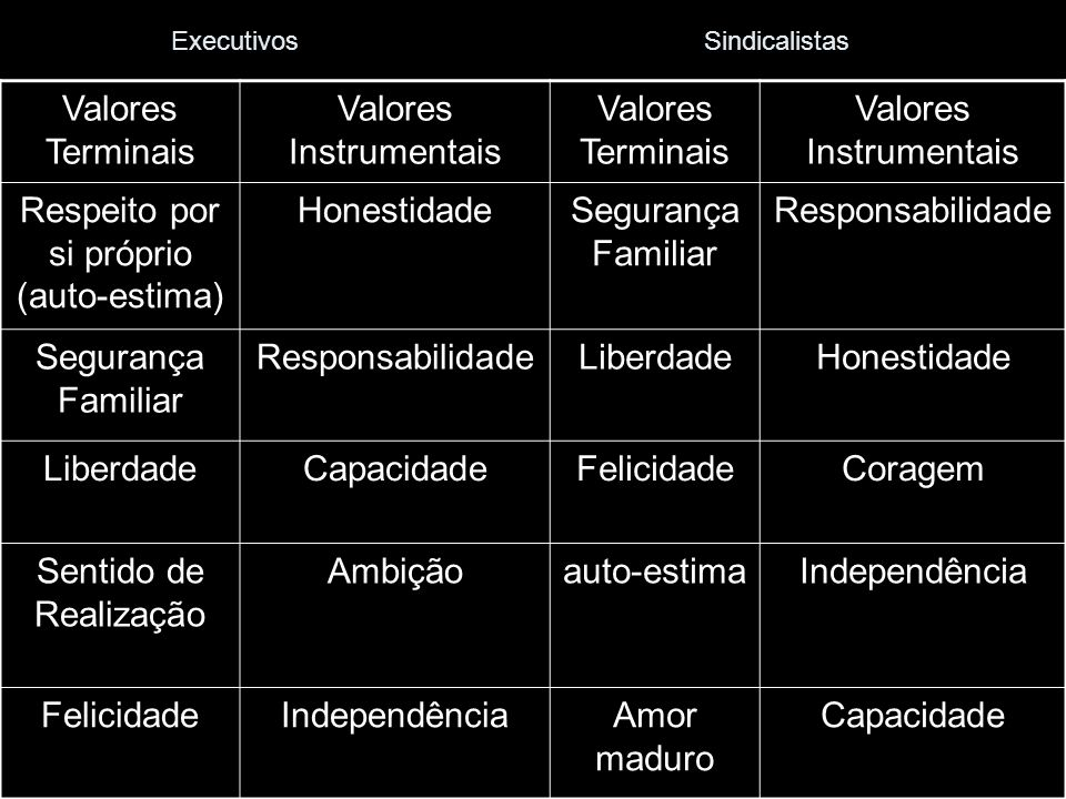 Executivos Sindicalistas