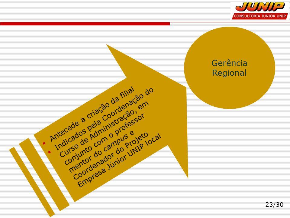 Gerência Regional Antecede a criação da filial