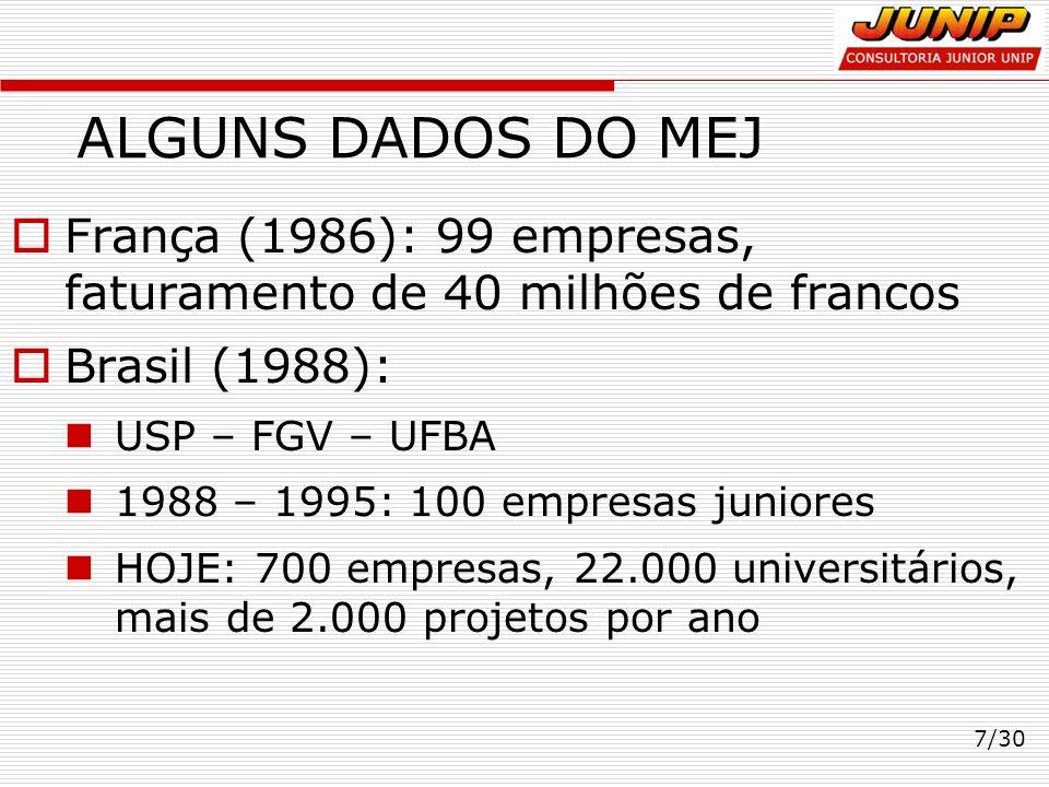 ALGUNS DADOS DO MEJ França (1986): 99 empresas, faturamento de 40 milhões de francos. Brasil (1988):