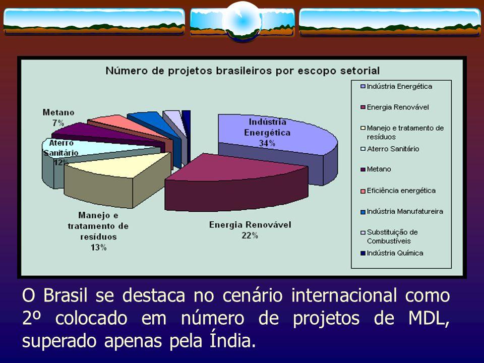O Brasil se destaca no cenário internacional como 2º colocado em número de projetos de MDL, superado apenas pela Índia.