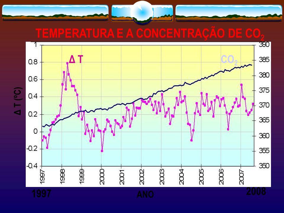 TEMPERATURA E A CONCENTRAÇÃO DE CO2