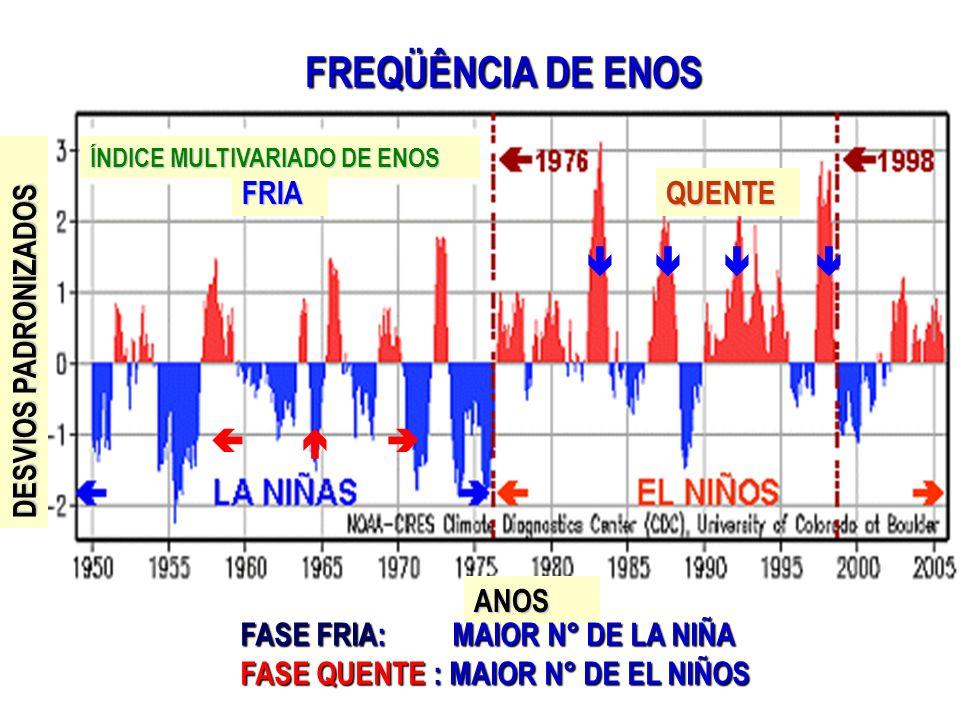 FREQÜÊNCIA DE ENOS FRIA QUENTE     DESVIOS PADRONIZADOS    ANOS