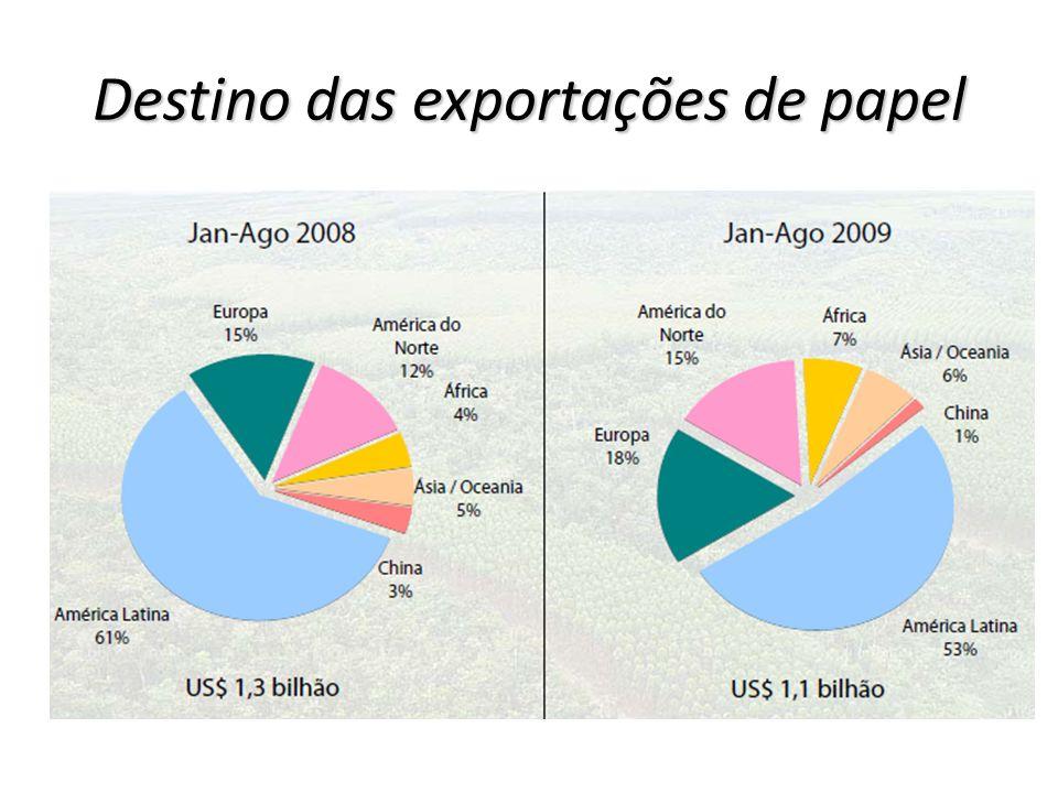 Destino das exportações de papel