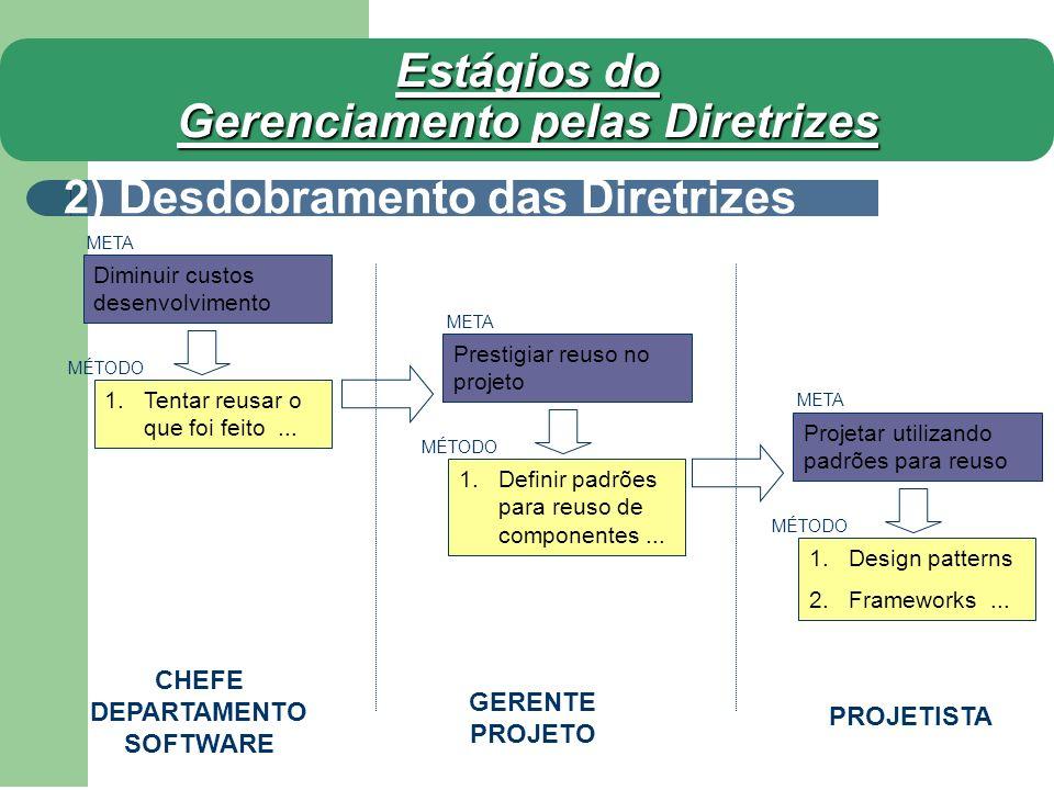 Estágios do Gerenciamento pelas Diretrizes