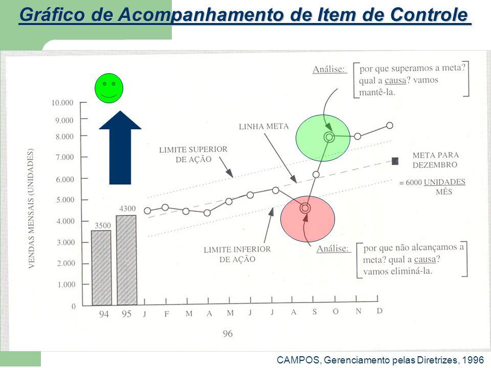 Gráfico de Acompanhamento de Item de Controle