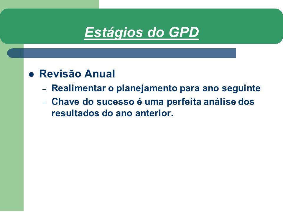 Estágios do GPD Revisão Anual