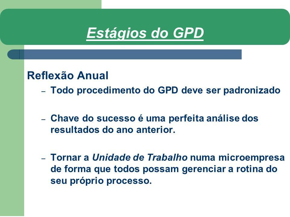 Estágios do GPD Reflexão Anual