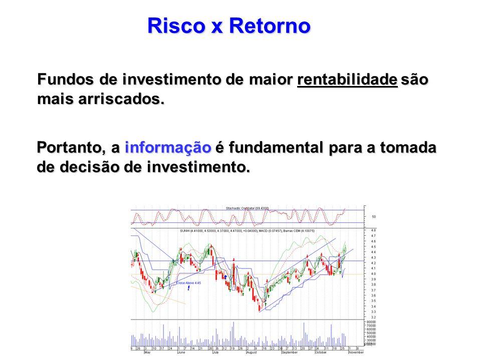 Risco x RetornoFundos de investimento de maior rentabilidade são mais arriscados.