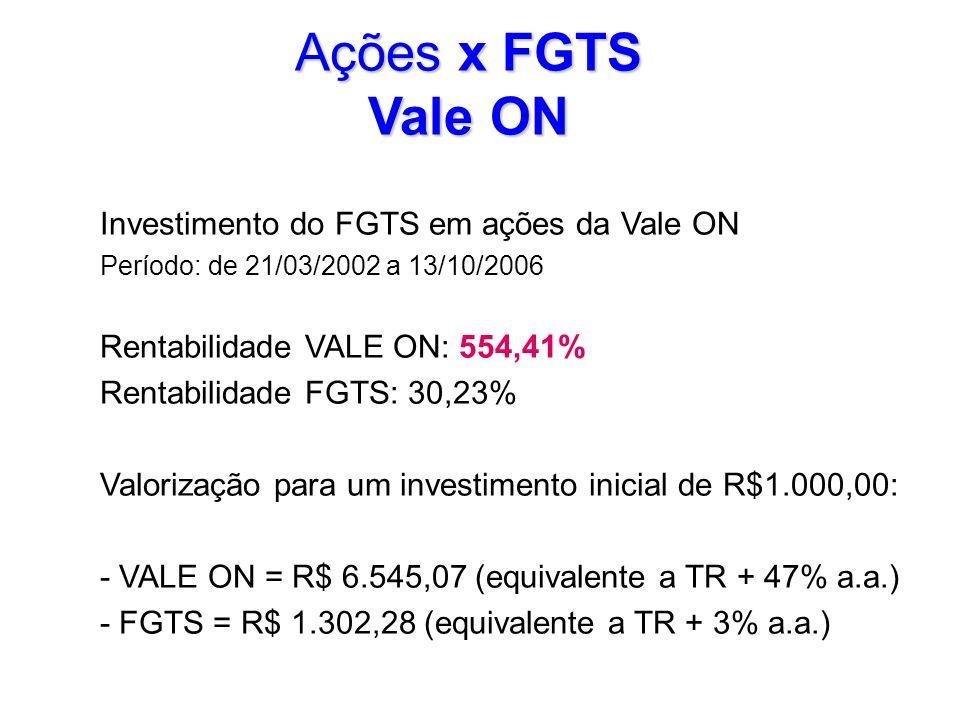 Ações x FGTS Vale ON Investimento do FGTS em ações da Vale ON