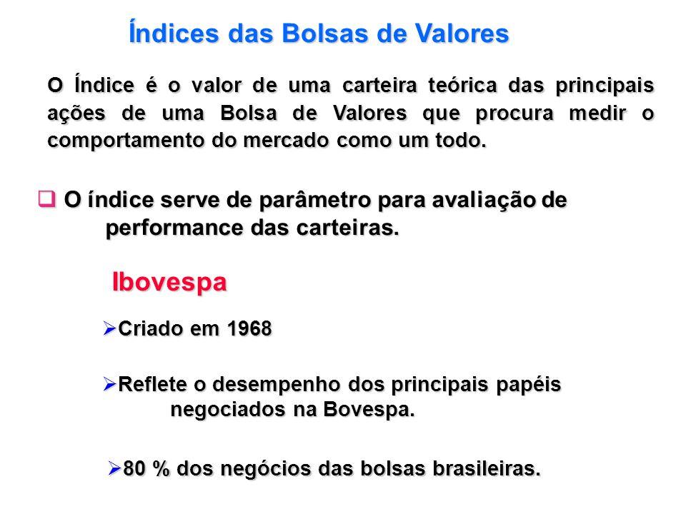 Índices das Bolsas de Valores