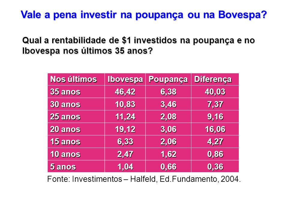 Vale a pena investir na poupança ou na Bovespa
