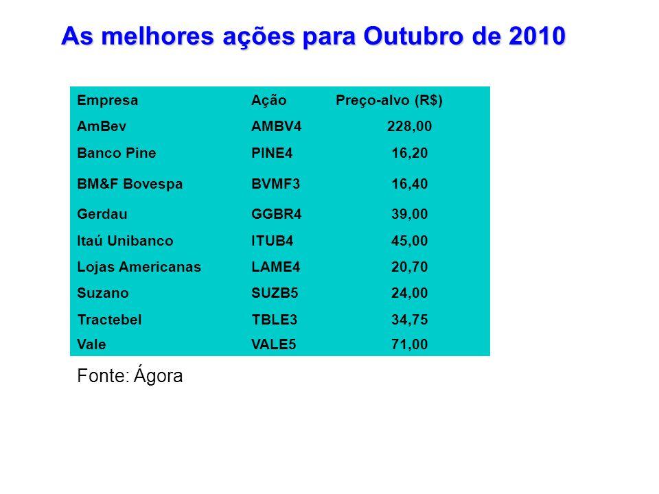 As melhores ações para Outubro de 2010