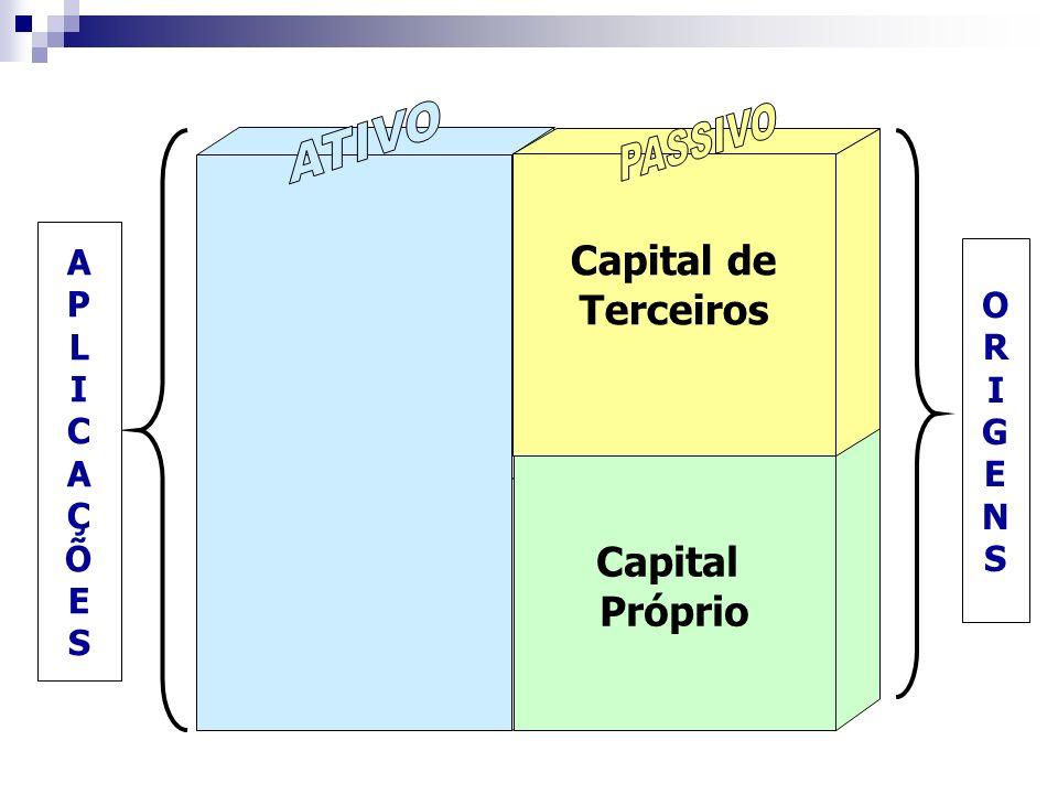 ATIVO PASSIVO Capital de Terceiros Capital Próprio A P O L R I I C G E