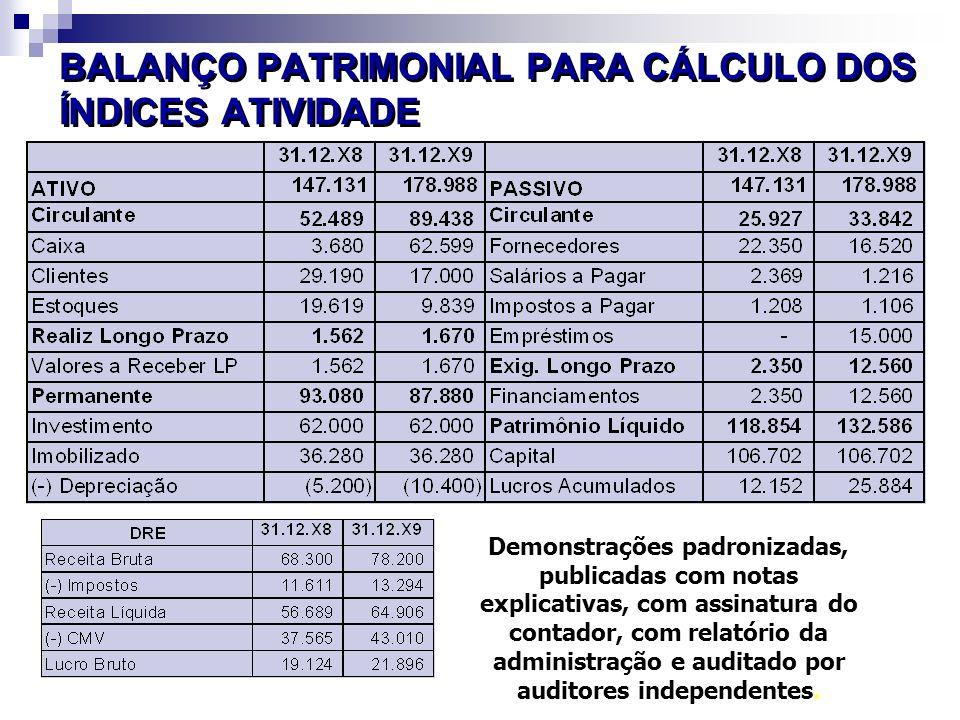 BALANÇO PATRIMONIAL PARA CÁLCULO DOS ÍNDICES ATIVIDADE