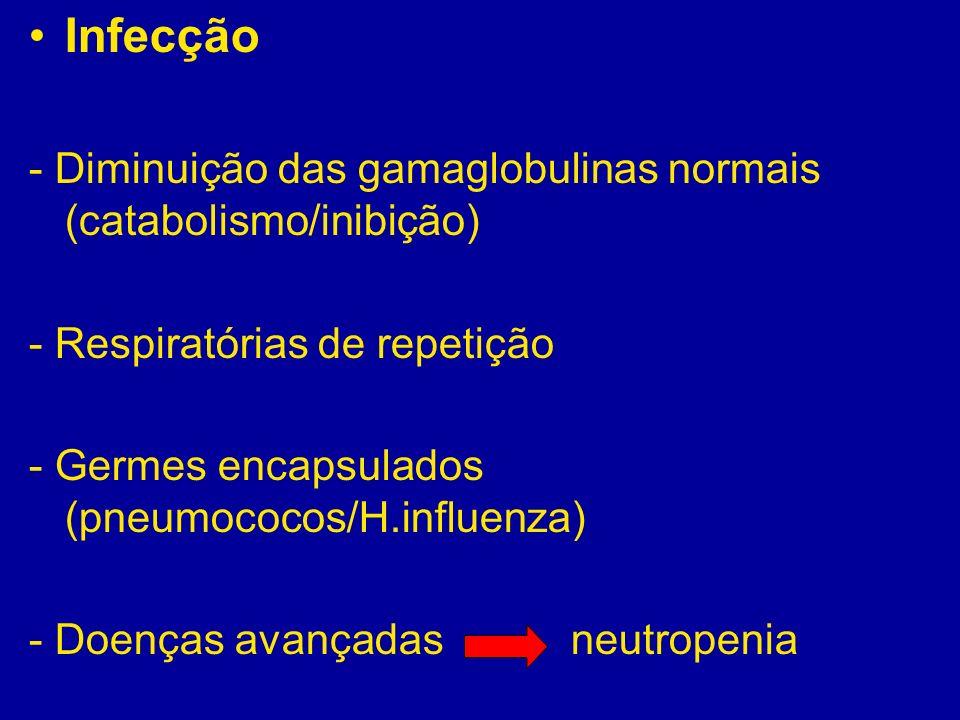Infecção - Diminuição das gamaglobulinas normais (catabolismo/inibição) - Respiratórias de repetição.