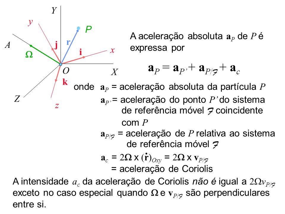 Y y. P. A aceleração absoluta aP de P é expressa por. r. A. j. x. i. W. aP = aP' + aP/F + ac.