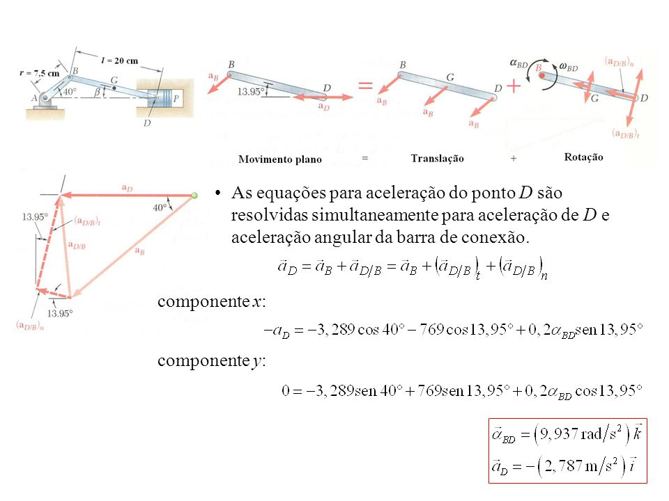 As equações para aceleração do ponto D são resolvidas simultaneamente para aceleração de D e aceleração angular da barra de conexão.